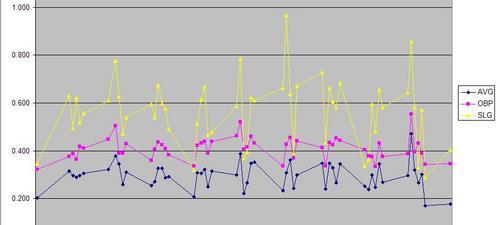 Berkman Graph.JPG